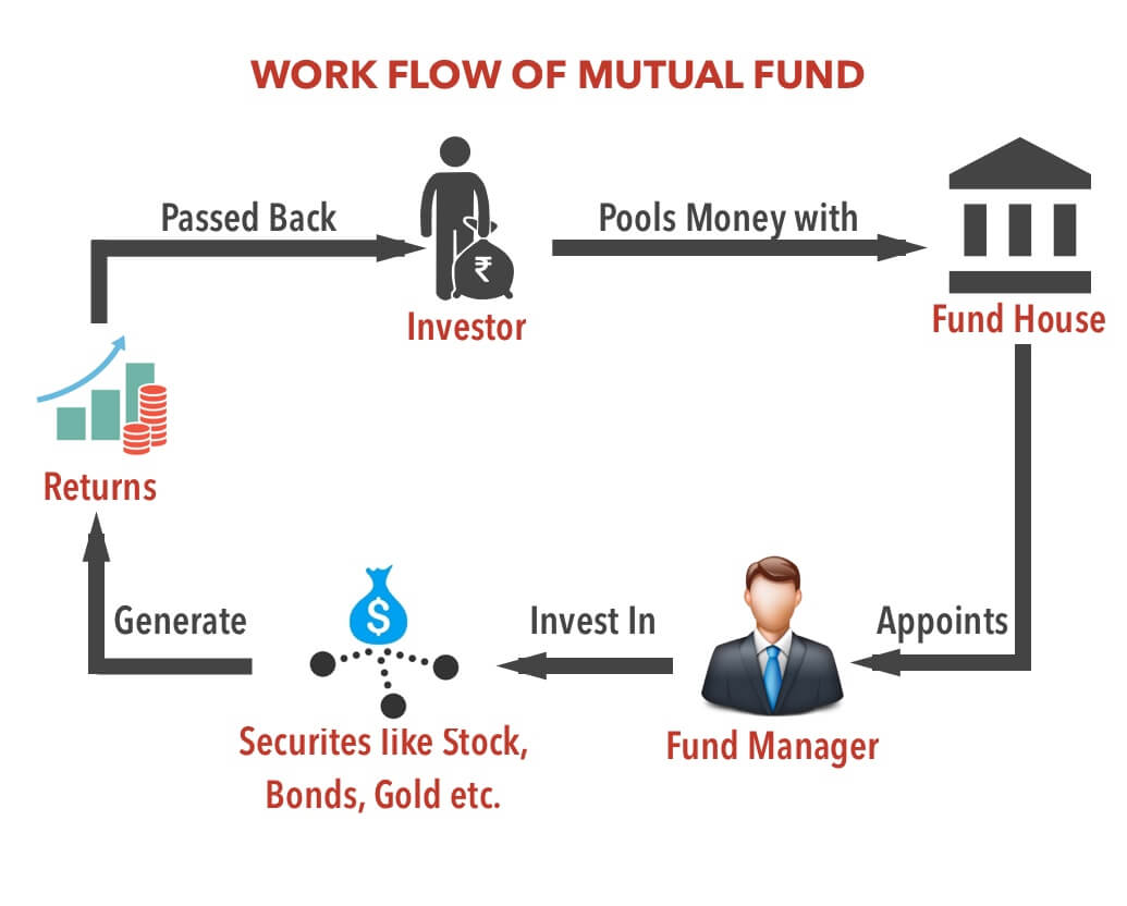 Invest in Direct funds for free!